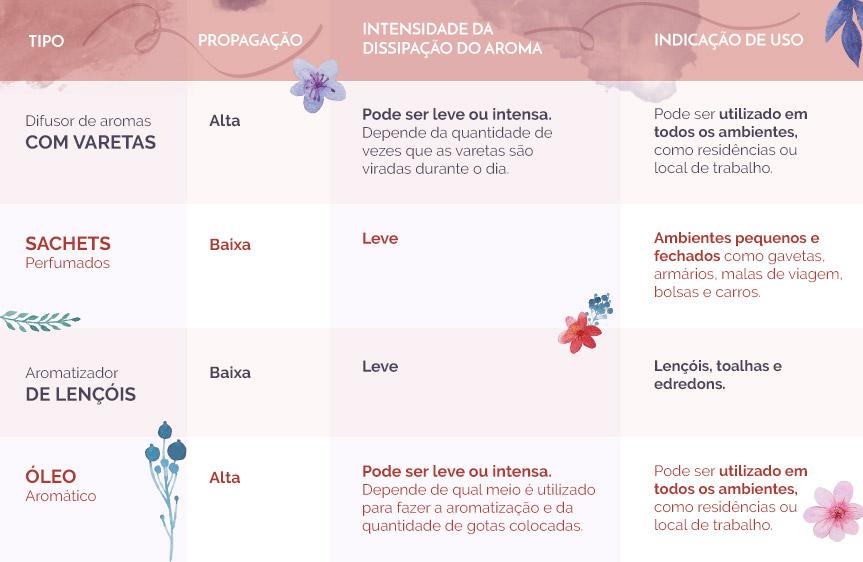tabela-aromatizadores